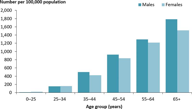 Type 2 Diabetes Age Graph